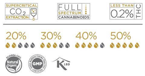 Pharma Hemp Golden Amber 50%  40%   30%   20%